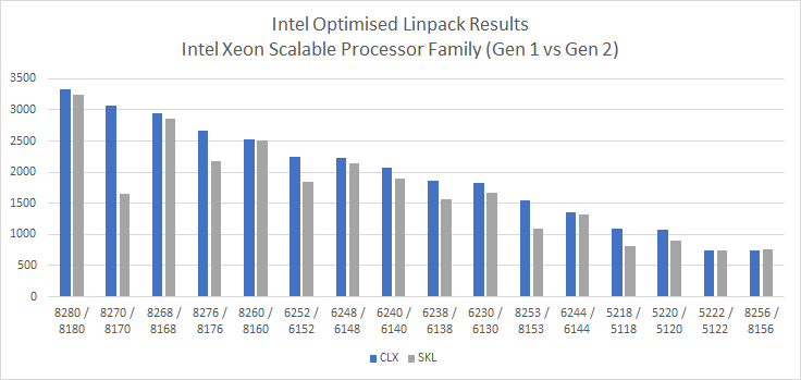 Boston Labs: Benchmarking Intel®