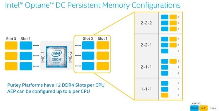 What is Intel Optane DC Persistent Memory?